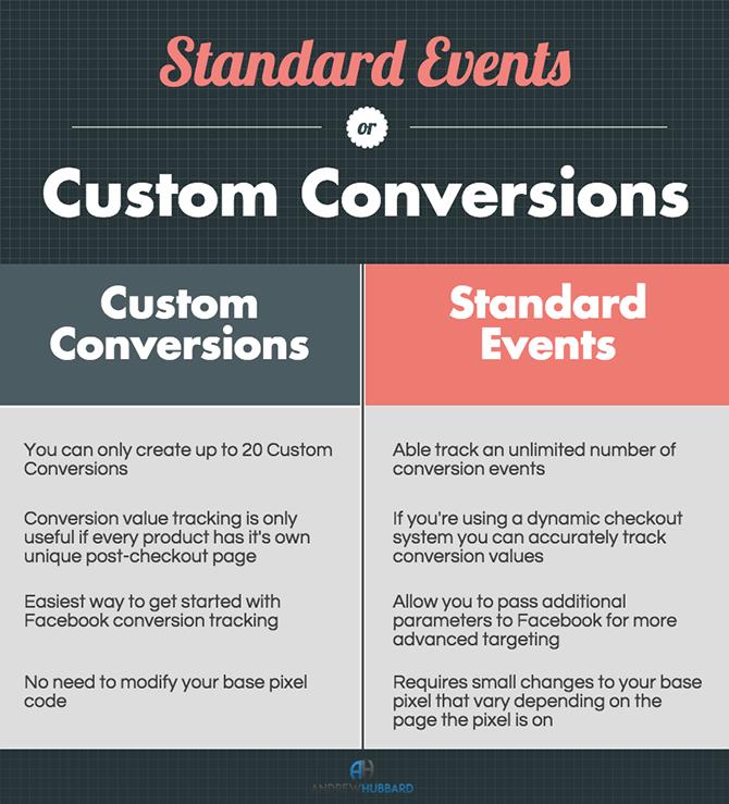 Eventi standard o personalizzati?